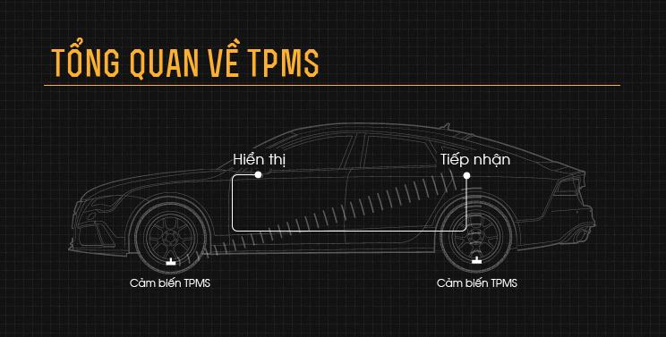 Tổng quan về TPMS