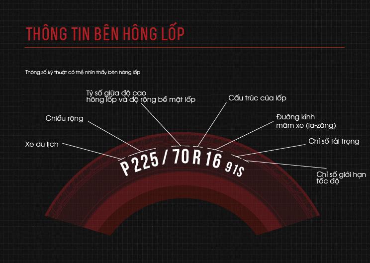 Thông tin bên hông lốp