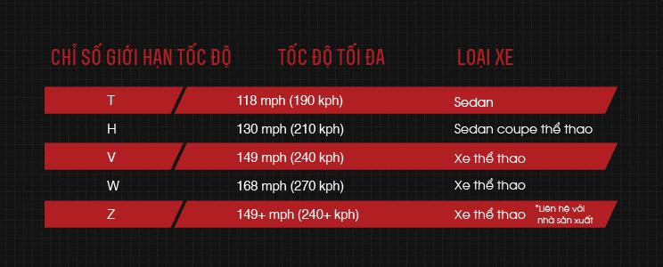 Biểu đồ các mức giới hạn tốc độ phổ biến
